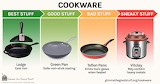Cookware Infographic