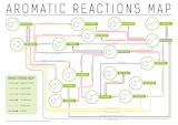 Aromatic reactions map